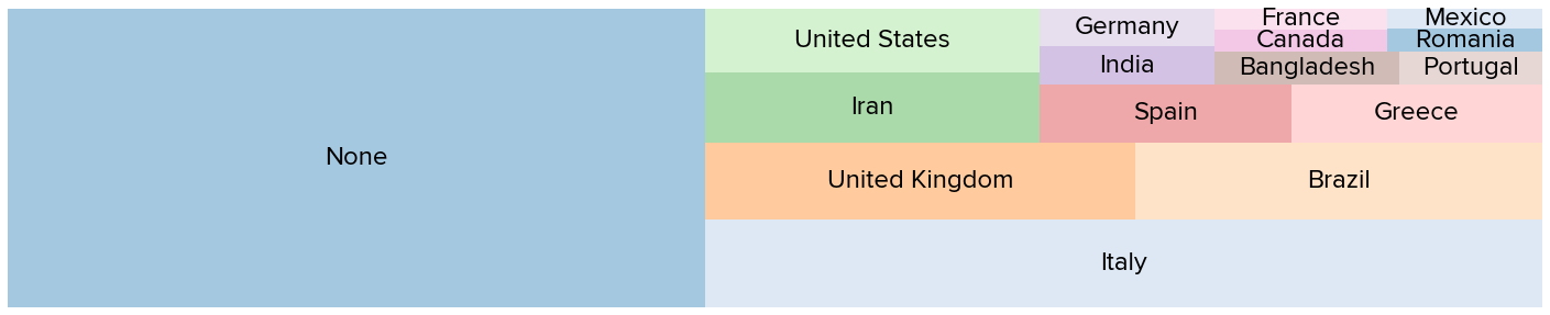 /static/blog-images/numbers_countries.png